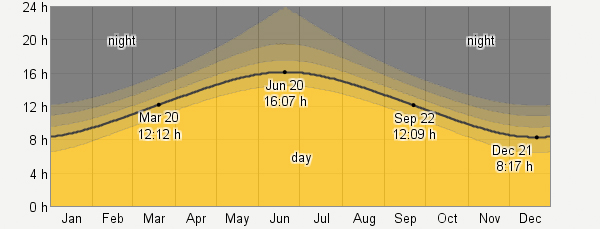 Hours of Day Light Graph