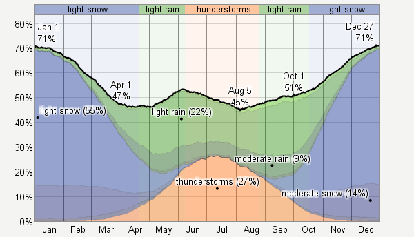 Average Precipitation Graph