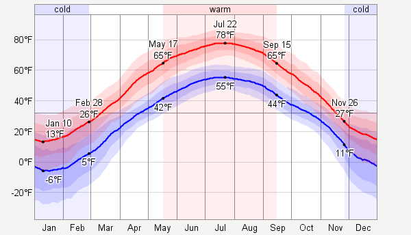 Average Monthly Temperatures Graph